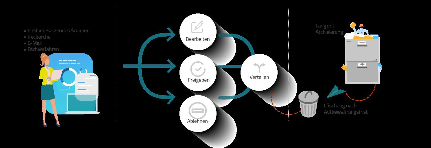 Der Lebenszyklus der elektronische Aktenführung setzt sich aus drei Komponenten zusammen: dem Dateneingang, der Bearbeitung der digitalen Akten und der Archivierung der Akten