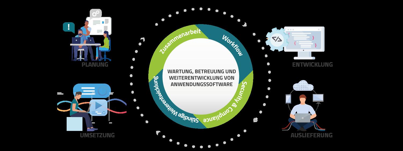 Kreislauf des Apllication Management Prozesses