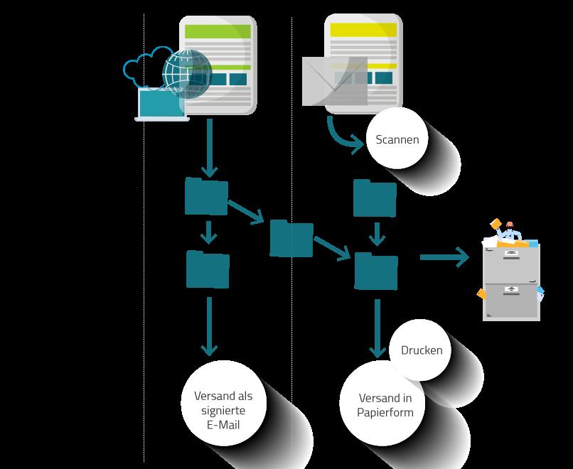 Geschäftsprozess einer E-Akte innerhalb der öffentlichen Verwaltung