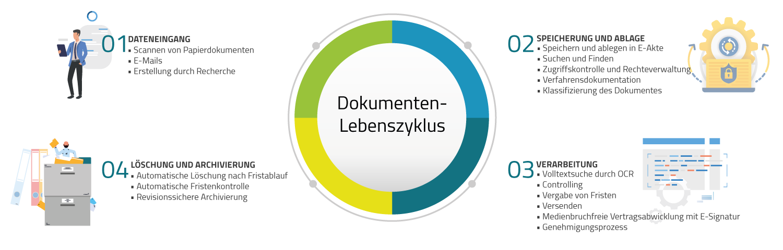 Lebenszyklus eines Dokumentes: Dateneingang, Speicherung & Ablage, Verarbeitung und Archivierung