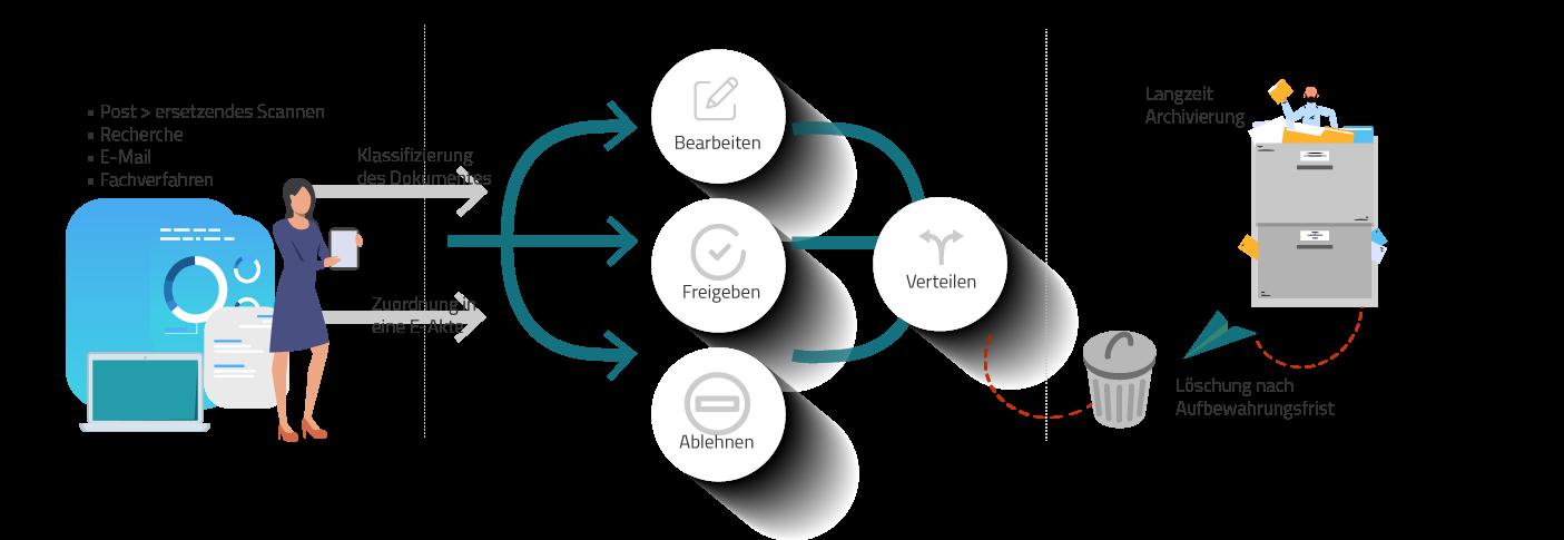Workflow des Dokumentenmanagements: Dokumenteneingang, Dokumentenverarbeitung, Archivierung