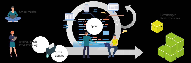 SCRUM unterteilt Anforderungen in Tasks zu und arbeitet diese via Sprints abz-, um lieferfertige Produkt- bzw. Softwarebausteine zu entwickeln.