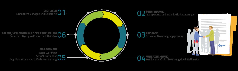 Ein Vertrag durchläuft innerhalb des Unternehmens den Vertragslebenszyklus.