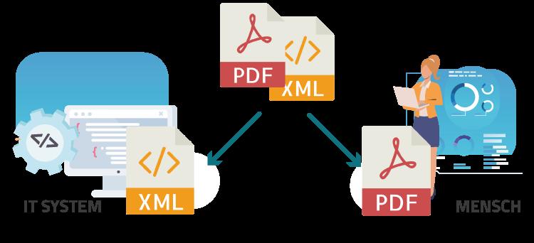ZUGFeRD besteht aus einer PDF-Datei mit einer angehangenen XML-Datei.